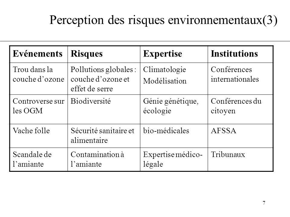 7 Perception des risques environnementaux(3) EvénementsRisquesExpertiseInstitutions Trou dans la couche d'ozone Pollutions globales : couche d'ozone et effet de serre Climatologie Modélisation Conférences internationales Controverse sur les OGM BiodiversitéGénie génétique, écologie Conférences du citoyen Vache folleSécurité sanitaire et alimentaire bio-médicalesAFSSA Scandale de l'amiante Contamination à l'amiante Expertise médico- légale Tribunaux