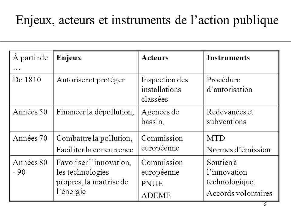 8 Enjeux, acteurs et instruments de l'action publique À partir de … EnjeuxActeursInstruments De 1810Autoriser et protégerInspection des installations
