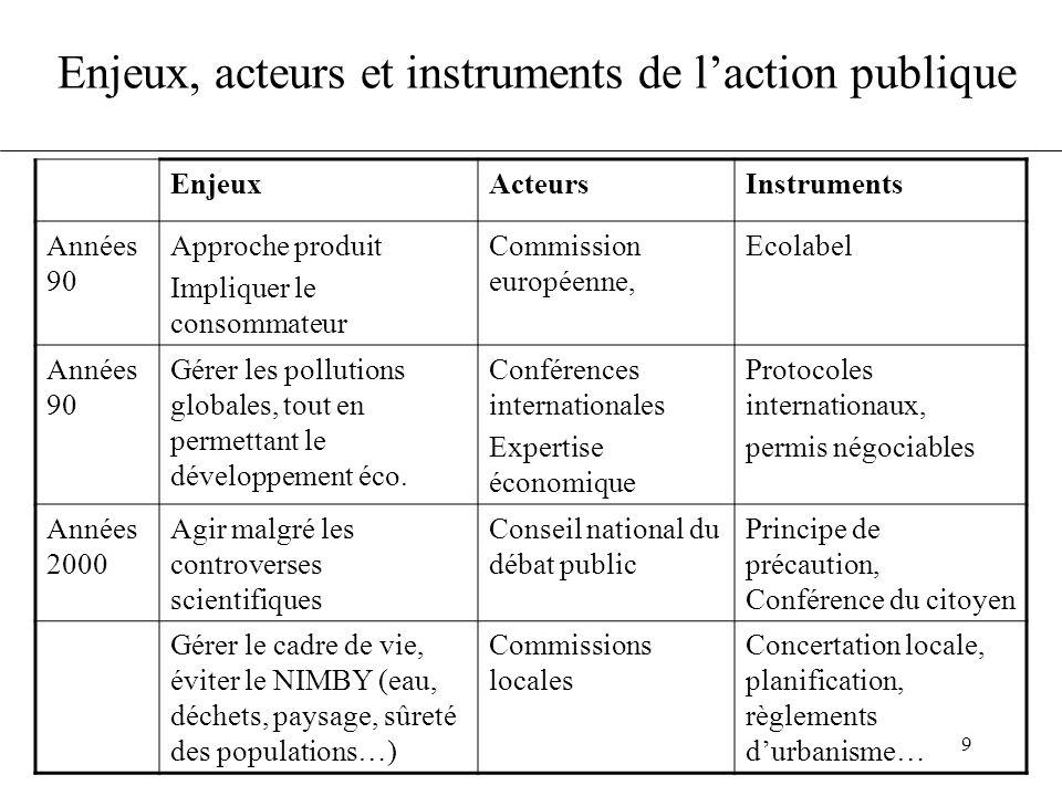 9 Enjeux, acteurs et instruments de l'action publique EnjeuxActeursInstruments Années 90 Approche produit Impliquer le consommateur Commission européenne, Ecolabel Années 90 Gérer les pollutions globales, tout en permettant le développement éco.