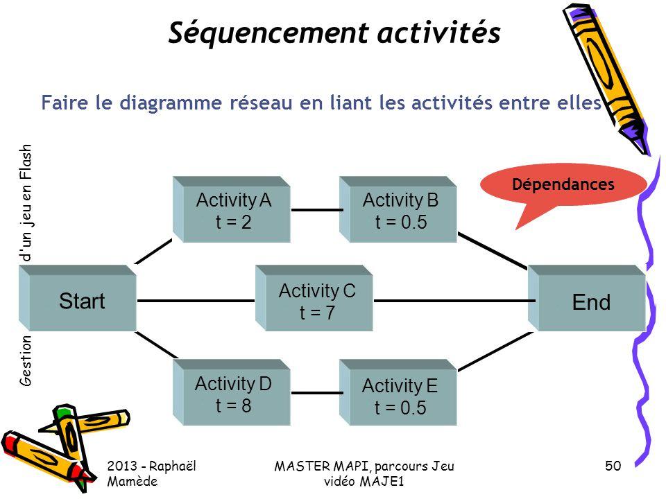 Gestion de projet d'un jeu en Flash 2013 - Raphaël Mamède MASTER MAPI, parcours Jeu vidéo MAJE1 50 Séquencement activités Faire le diagramme réseau en