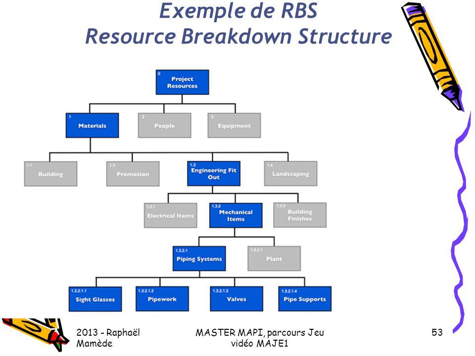 Gestion de projet d'un jeu en Flash 2013 - Raphaël Mamède MASTER MAPI, parcours Jeu vidéo MAJE1 53 Exemple de RBS Resource Breakdown Structure