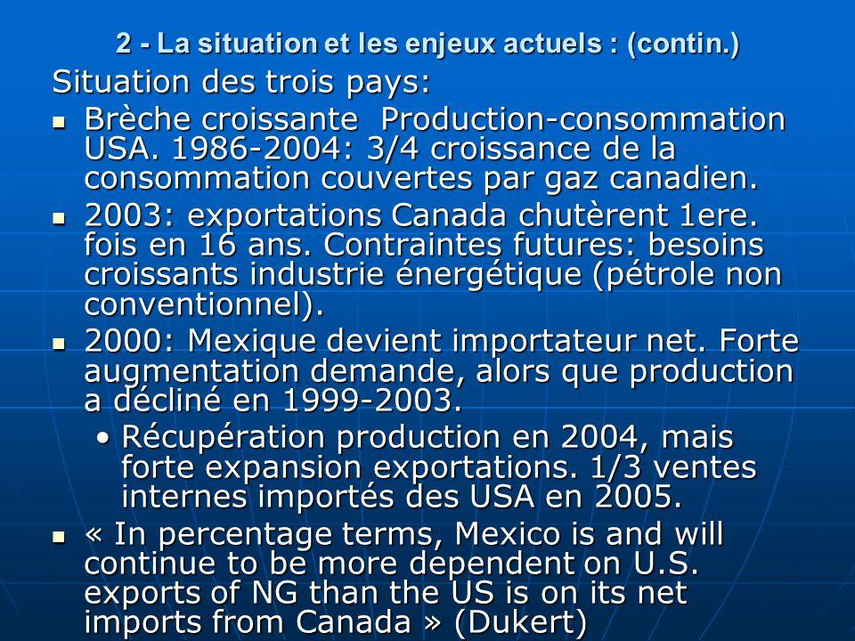 2 - La situation et les enjeux actuels : (contin.) Situation des trois pays:  Brèche croissante Production-consommation USA. 1986-2004: 3/4 croissanc