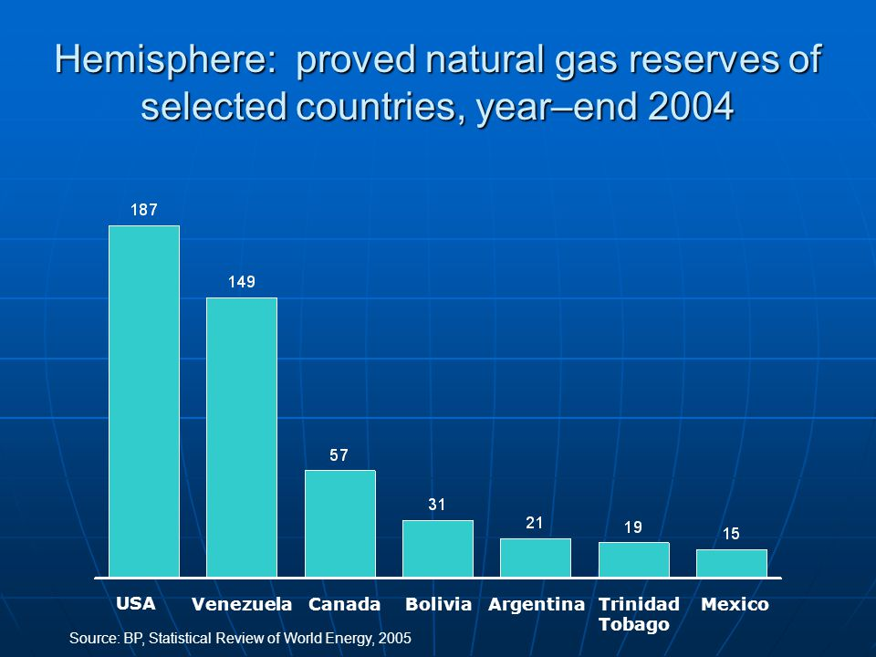 Hemisphere: proved natural gas reserves of selected countries, year–end 2004 USA VenezuelaCanadaBoliviaArgentinaTrinidad Tobago Mexico Source:BP, Statistical Review of World Energy, 2005