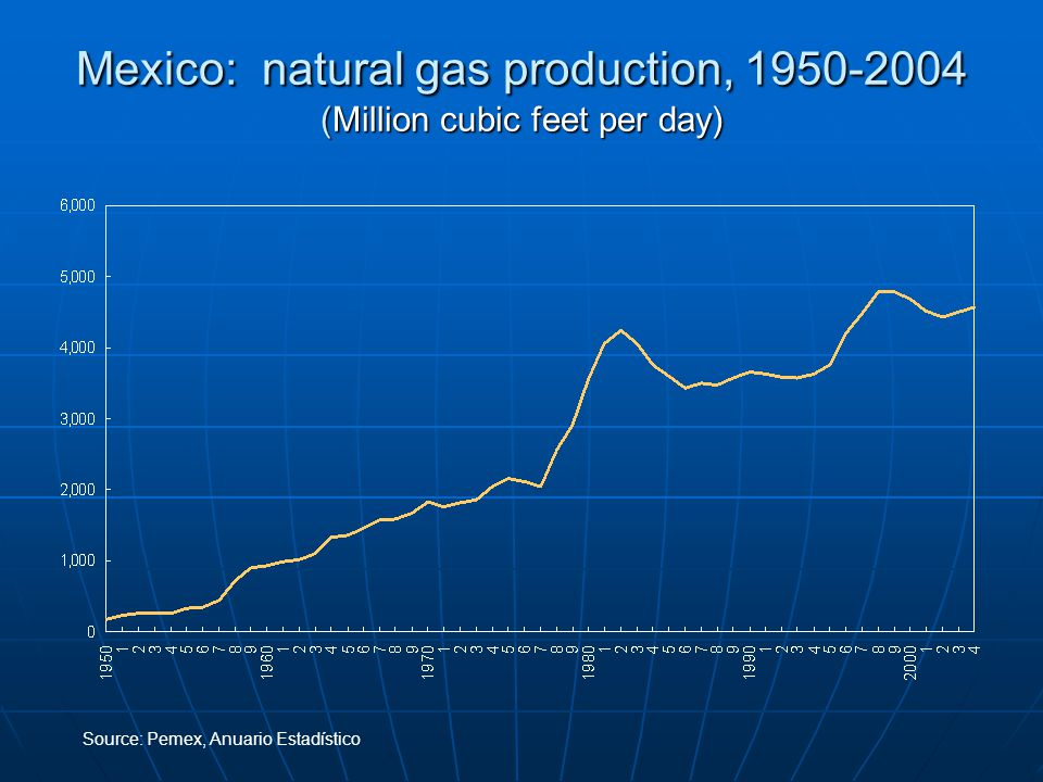 Mexico: natural gas production, 1950-2004 (Million cubic feet per day) Source:Pemex, Anuario Estadístico