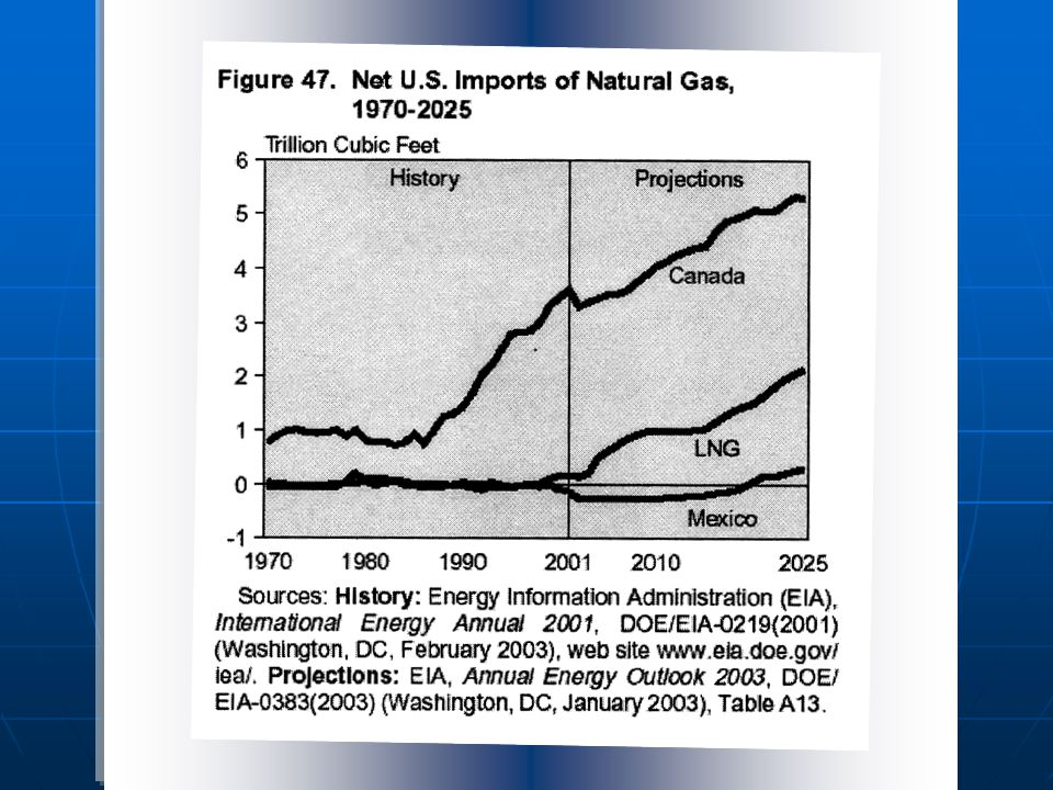 Source: Energy Information Administration, Office of Oil, Natural Gas, Natural Gas Division