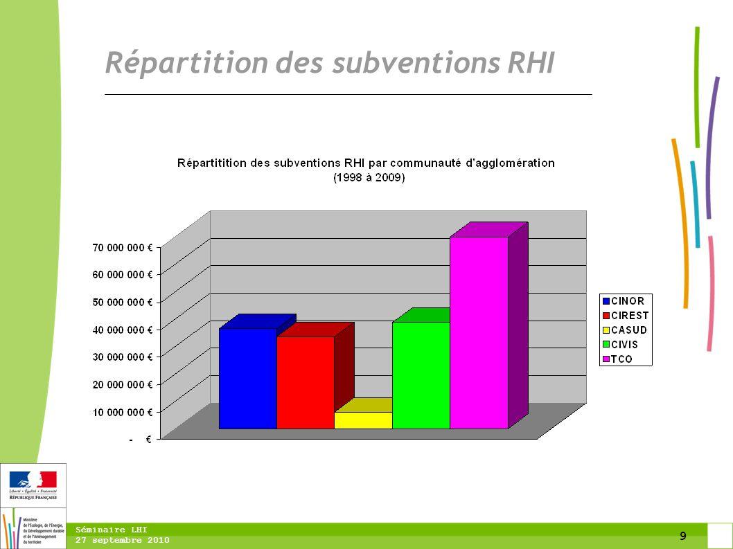10 Séminaire LHI 27 septembre 2010 Répartition des subventions RHI