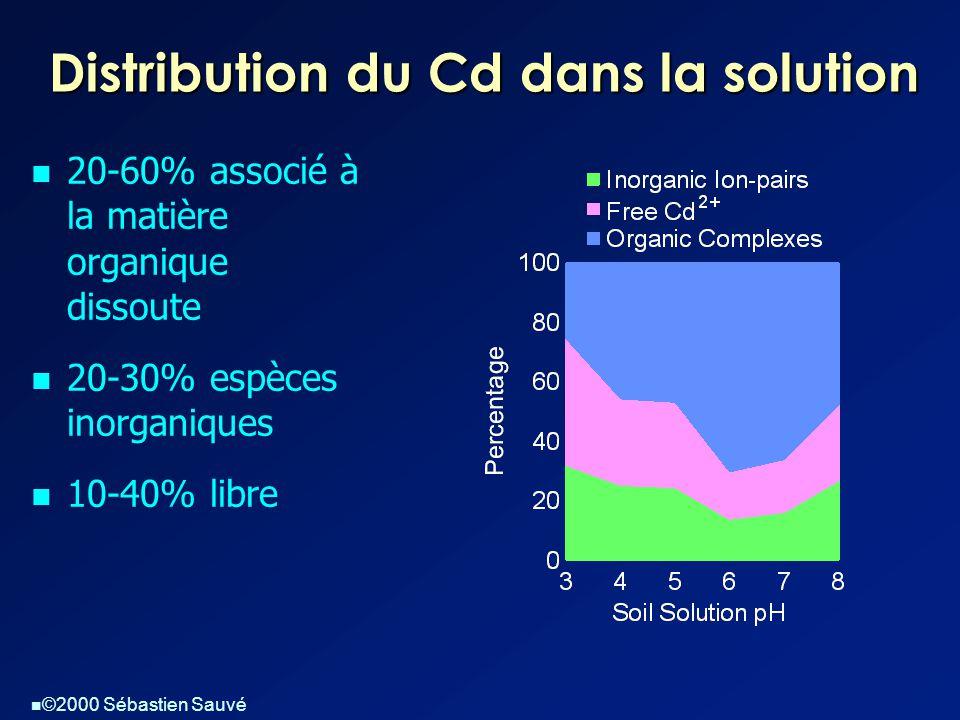  ©2000 Sébastien Sauvé Distribution du Cd dans la solution  20-60% associé à la matière organique dissoute  20-30% espèces inorganiques  10-40% libre