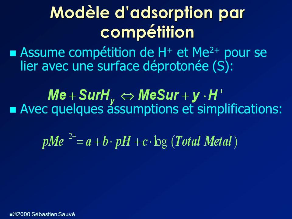  ©2000 Sébastien Sauvé Modèle d'adsorption par compétition  Assume compétition de H + et Me 2+ pour se lier avec une surface déprotonée (S):  Avec quelques assumptions et simplifications: