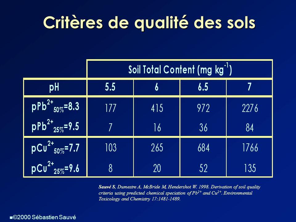  ©2000 Sébastien Sauvé Critères de qualité des sols Sauvé S, Dumestre A, McBride M, Hendershot W. 1998. Derivation of soil quality criteria using pre
