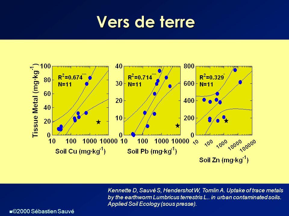 ©2000 Sébastien Sauvé Vers de terre Kennette D, Sauvé S, Hendershot W, Tomlin A. Uptake of trace metals by the earthworm Lumbricus terrestris L.. in