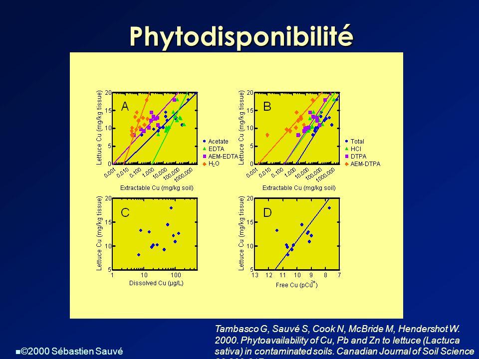  ©2000 Sébastien Sauvé Phytodisponibilité Tambasco G, Sauvé S, Cook N, McBride M, Hendershot W. 2000. Phytoavailability of Cu, Pb and Zn to lettuce (