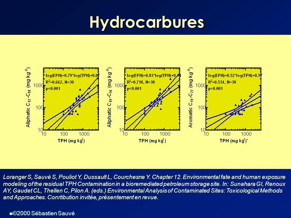  ©2000 Sébastien Sauvé Hydrocarbures Loranger S, Sauvé S, Pouliot Y, Dussault L, Courchesne Y. Chapter 12. Environmental fate and human exposure mode