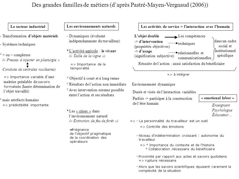 Des grandes familles de métiers (d'après Pastré-Mayen-Vergnaud (2006)) Le secteur industriel Les environnements naturels Les activités de service = l'