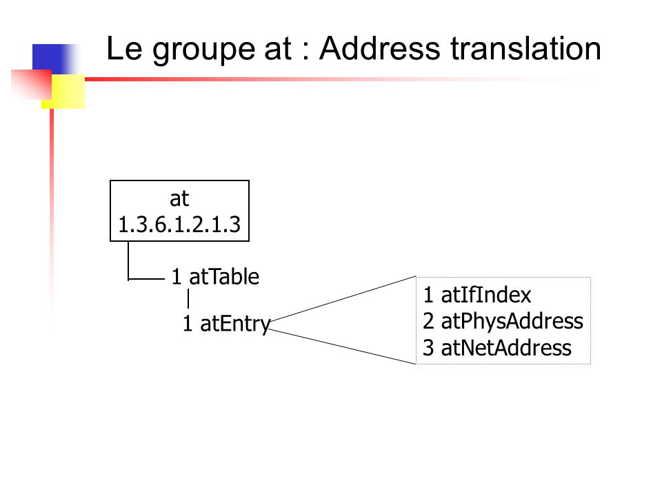Le groupe at : Address translation at 1.3.6.1.2.1.3 1 atTable 1 atEntry 1 atIfIndex 2 atPhysAddress 3 atNetAddress