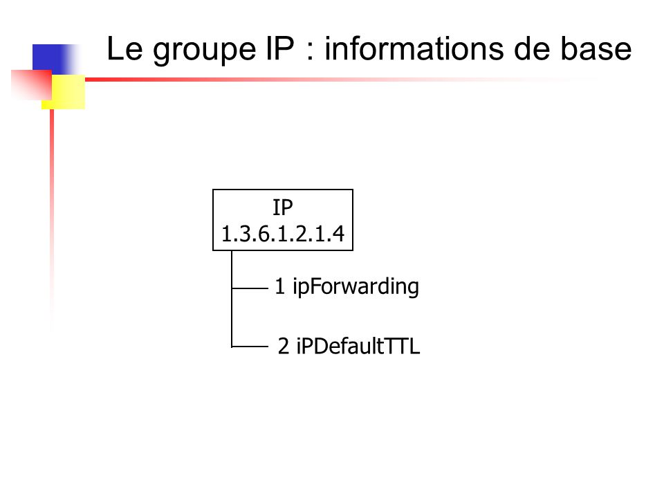 Le groupe IP : informations de base IP 1.3.6.1.2.1.4 1 ipForwarding 2 iPDefaultTTL