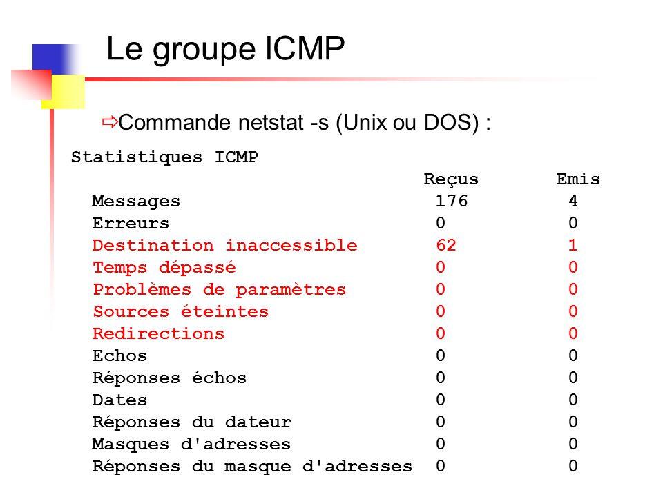 Le groupe ICMP Statistiques ICMP Reçus Emis Messages 176 4 Erreurs 0 0 Destination inaccessible 62 1 Temps dépassé 0 0 Problèmes de paramètres 0 0 Sou