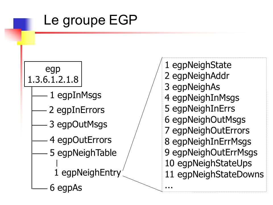 Le groupe EGP egp 1.3.6.1.2.1.8 1 egpInMsgs 1 egpNeighEntry 1 egpNeighState 2 egpNeighAddr 3 egpNeighAs 4 egpNeighInMsgs 5 egpNeighInErrs 6 egpNeighOu