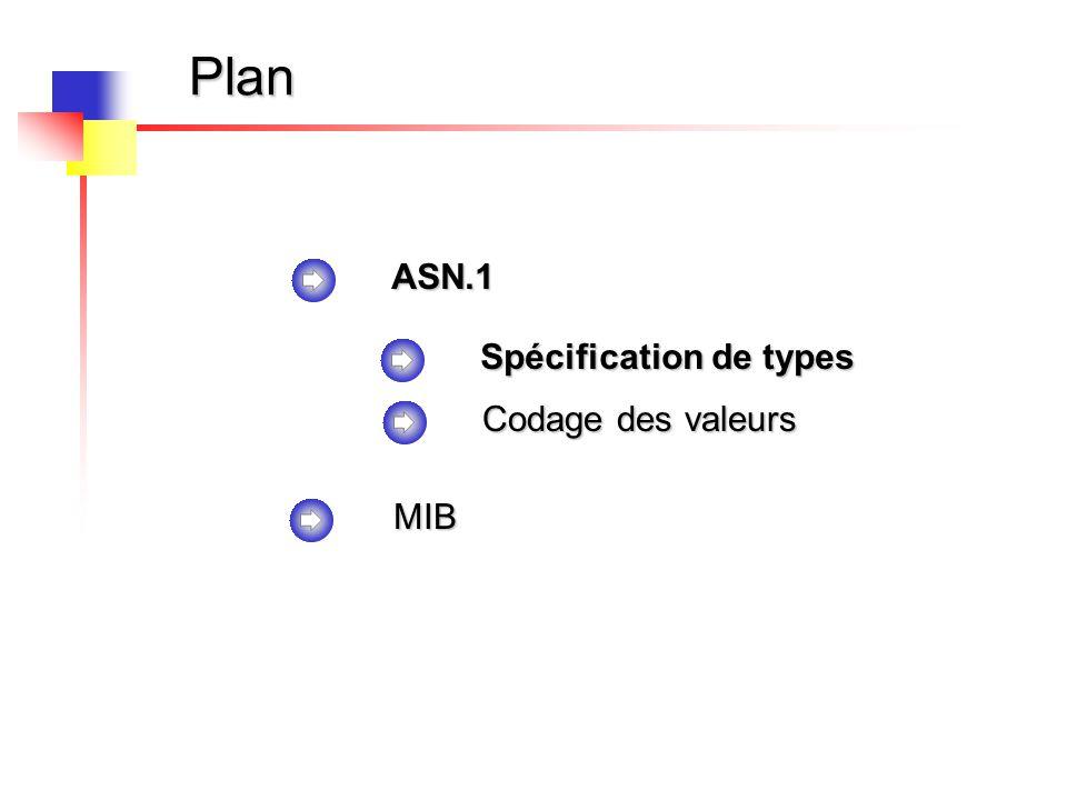 Plan ASN.1 MIB Spécification de types Codage des valeurs