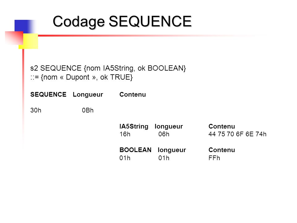 Codage SEQUENCE s2 SEQUENCE {nom IA5String, ok BOOLEAN} ::= {nom « Dupont », ok TRUE} SEQUENCE LongueurContenu 30h 0Bh IA5String longueur Contenu 16h 06h 44 75 70 6F 6E 74h BOOLEAN longueur Contenu 01h 01h FFh