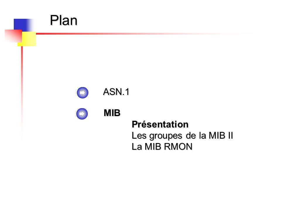 Plan ASN.1 MIBPrésentation Les groupes de la MIB II La MIB RMON
