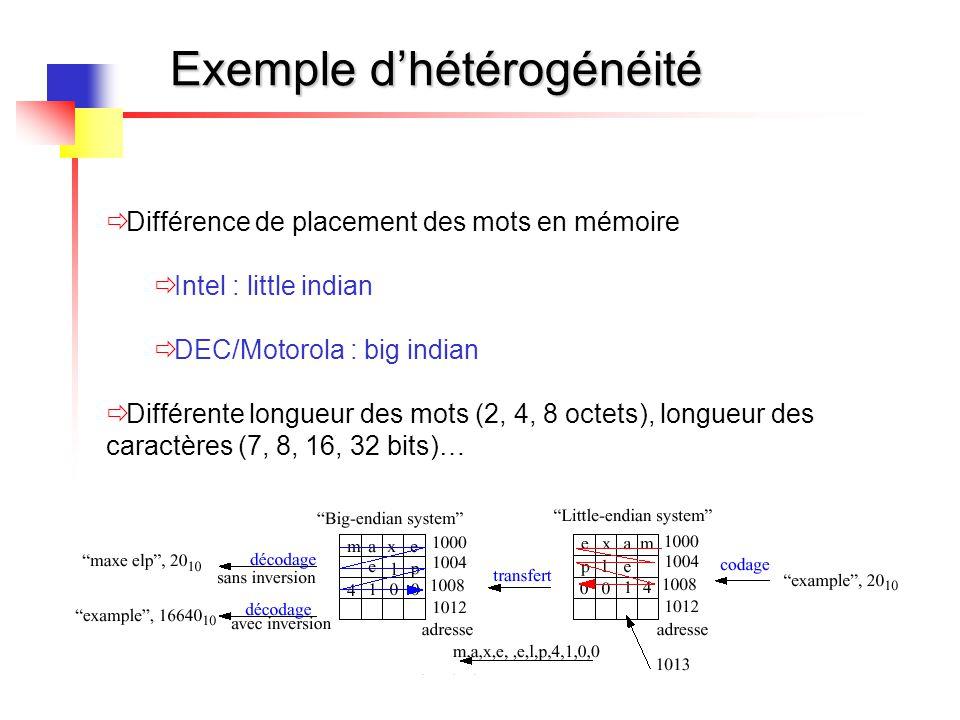 Exemple d'hétérogénéité  Différence de placement des mots en mémoire  Intel : little indian  DEC/Motorola : big indian  Différente longueur des mo