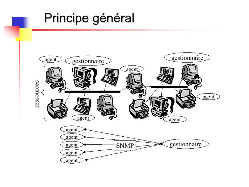 Principe général