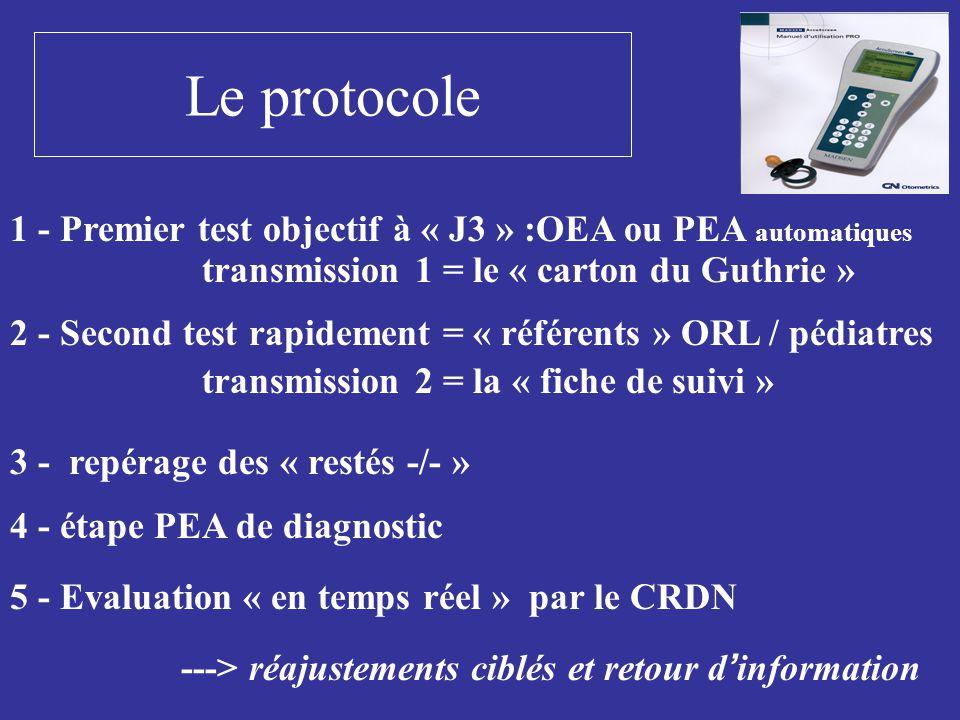 Le protocole 1 - Premier test objectif à « J3 » :OEA ou PEA automatiques transmission 1 = le « carton du Guthrie » 2 - Second test rapidement = « réfé