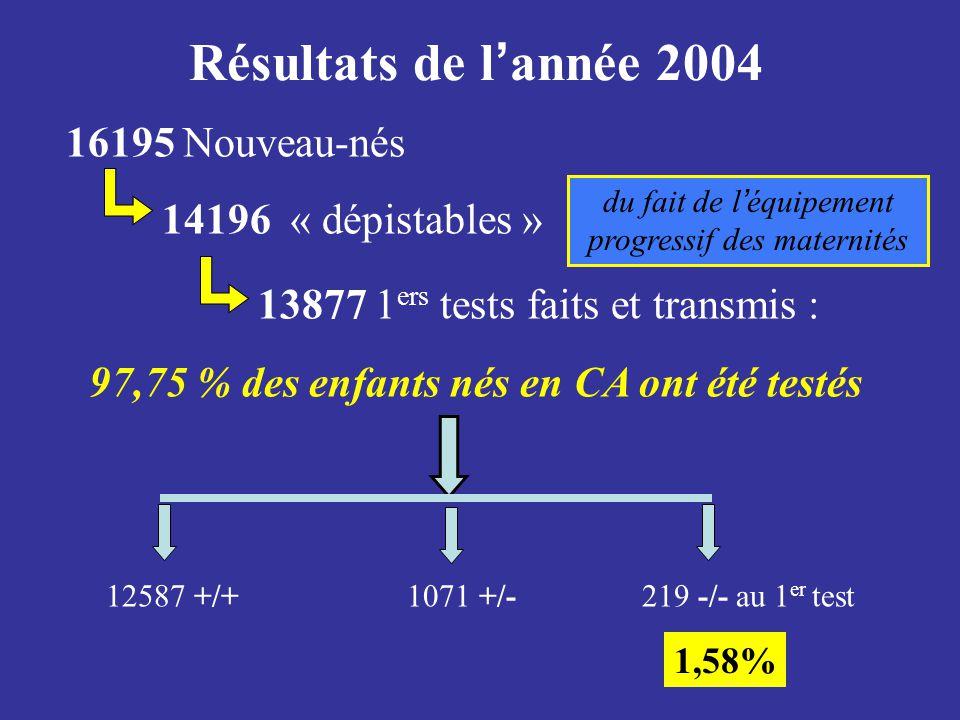 16195 Nouveau-nés 14196 « dépistables » 13877 1 ers tests faits et transmis : 97,75 % des enfants nés en CA ont été testés 12587 +/+ 1071 +/-219 -/- a