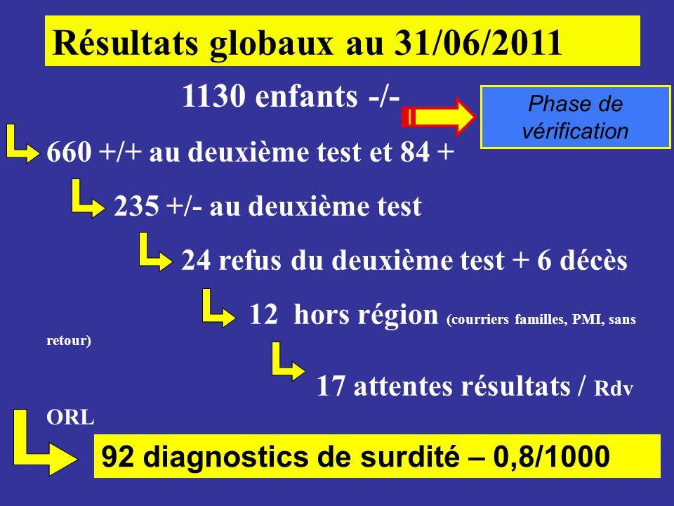 1130 enfants -/- 660 +/+ au deuxième test et 84 + 235 +/- au deuxième test 24 refus du deuxième test + 6 décès 12 hors région (courriers familles, PMI