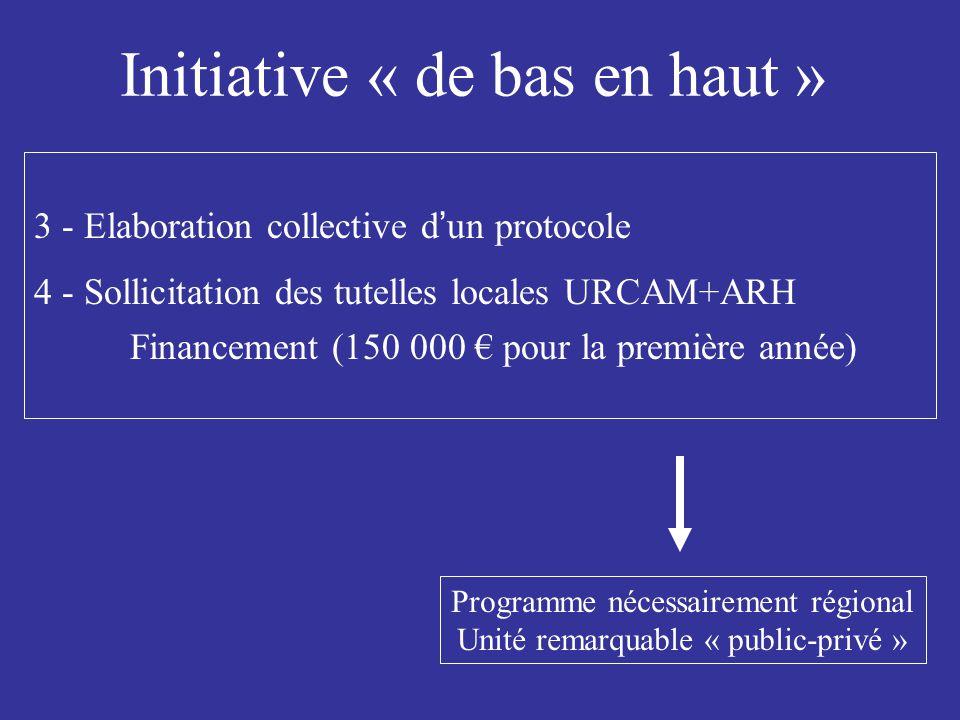 Initiative « de bas en haut » 3 - Elaboration collective d ' un protocole 4 - Sollicitation des tutelles locales URCAM+ARH Financement (150 000 € pour