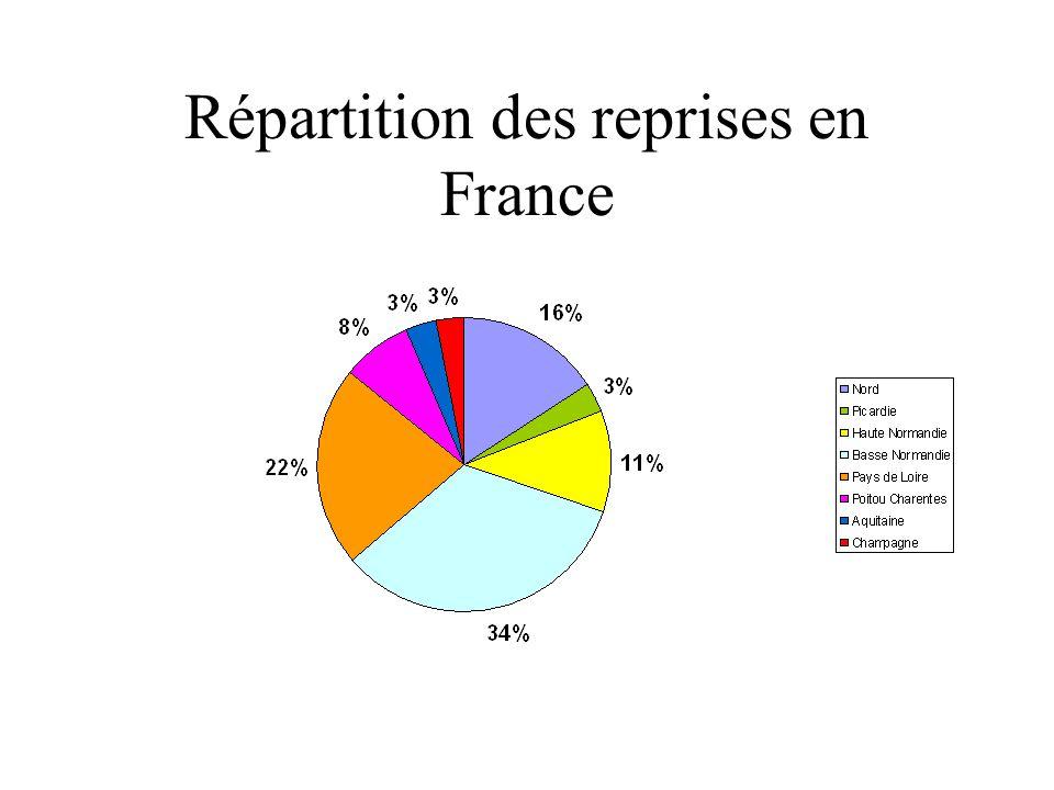 Répartition des reprises en France