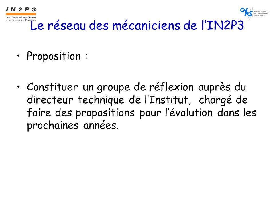 Le réseau des mécaniciens de l'IN2P3 •Proposition : •Constituer un groupe de réflexion auprès du directeur technique de l'Institut, chargé de faire des propositions pour l'évolution dans les prochaines années.