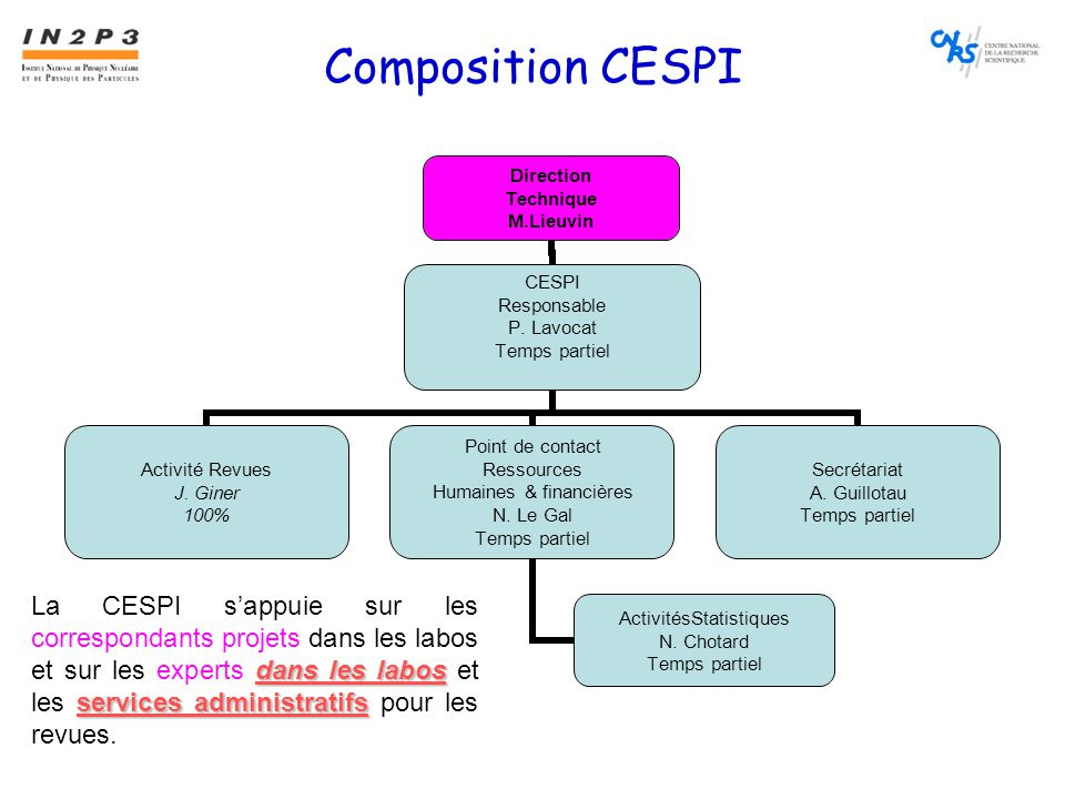 Composition CESPI Direction Technique M.Lieuvin CESPI Responsable P.