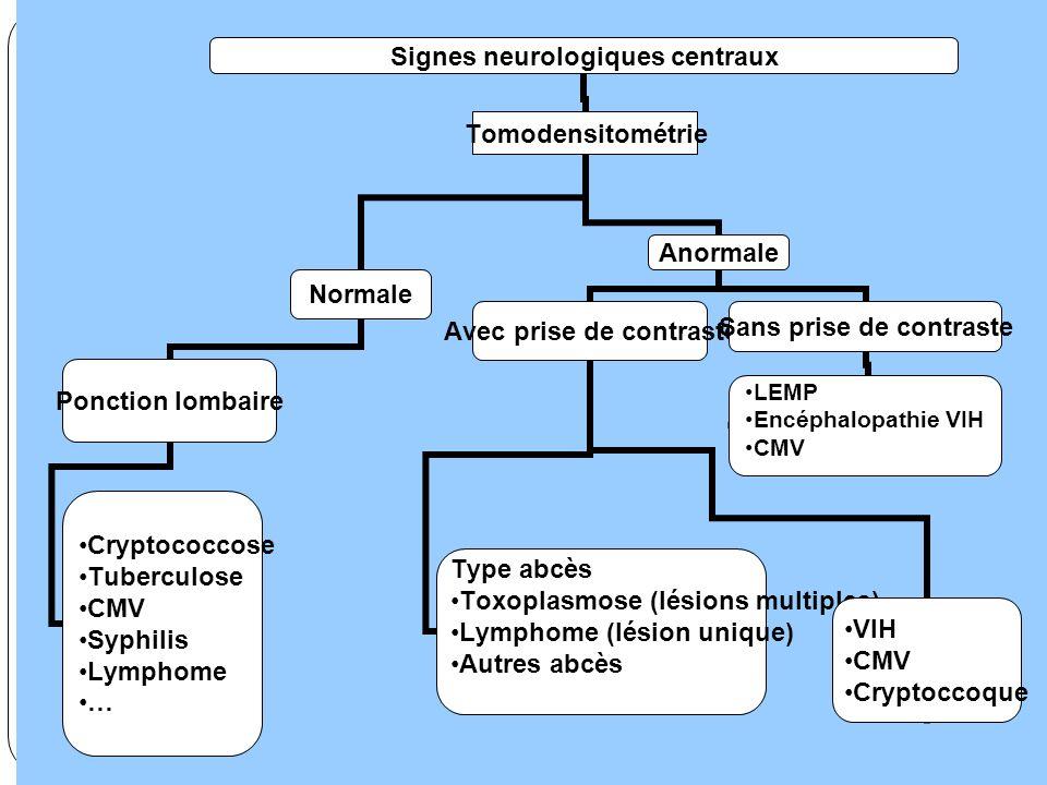 Signes neurologiques centraux Tomodensitométrie Normale Ponction lombaire •Cryptococcose •Tuberculose •CMV •Syphilis •Lymphome •… Anormale Avec prise