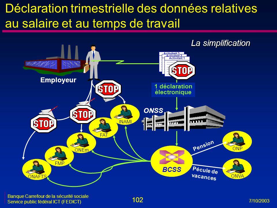 102 7/10/2003 Banque Carrefour de la sécurité sociale Service public fédéral ICT (FEDICT) ONSS ONPONVA Employeur Pension Pécule de vacances BCSS ONEmI