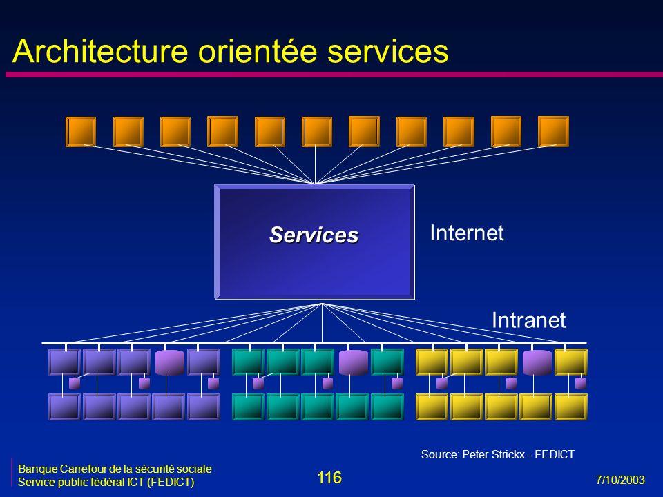 116 7/10/2003 Banque Carrefour de la sécurité sociale Service public fédéral ICT (FEDICT) Intranet Services Internet Source: Peter Strickx - FEDICT Architecture orientée services