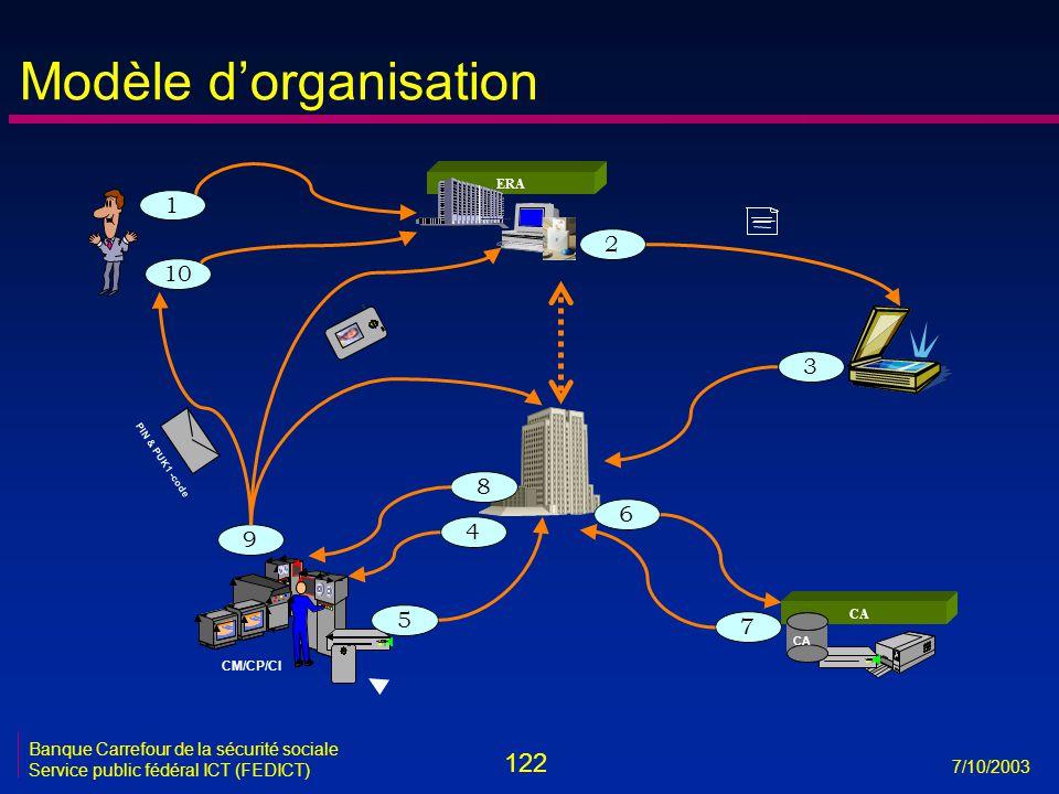 122 7/10/2003 Banque Carrefour de la sécurité sociale Service public fédéral ICT (FEDICT) Modèle d'organisation 1 1 CM/CP/CI VRK Bull CA ERA Matti Meikäläinen PIN & PUK1 - code 1 10 2 3 6 7 9 5 4 8