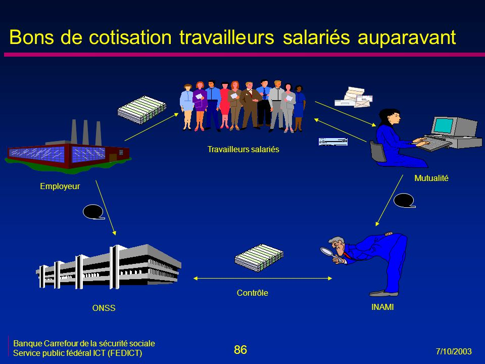 86 7/10/2003 Banque Carrefour de la sécurité sociale Service public fédéral ICT (FEDICT) ONSS INAMI Employeur Travailleurs salariés Mutualité Contrôle