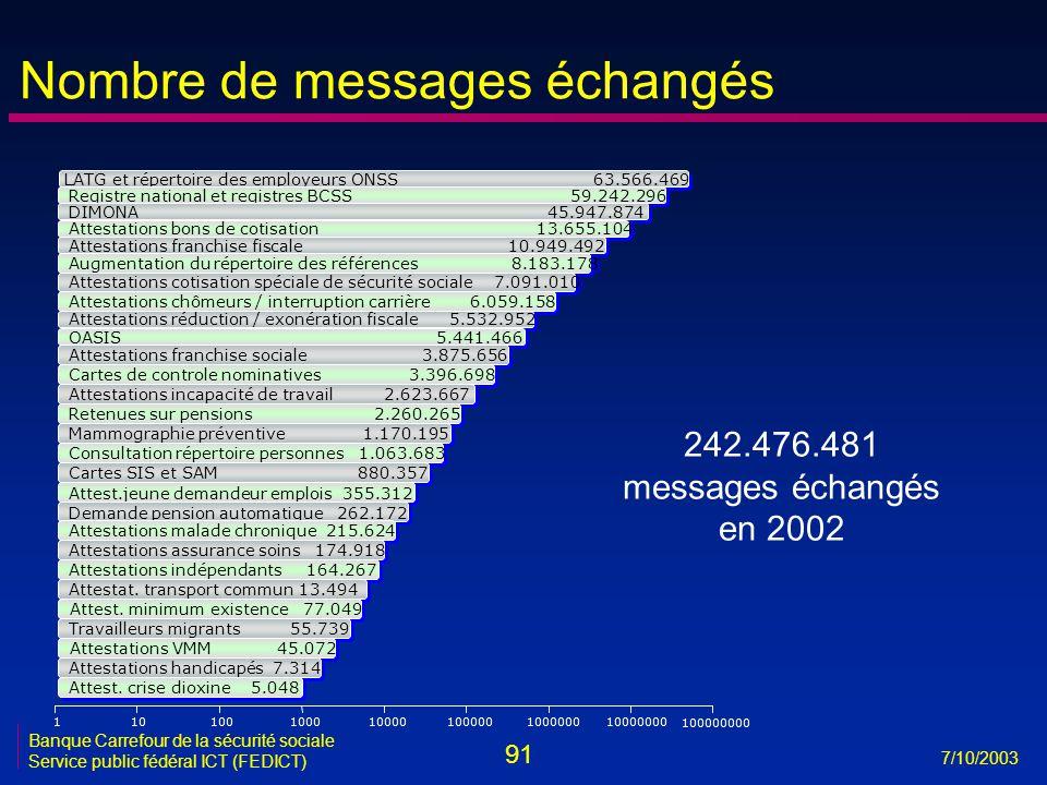 91 7/10/2003 Banque Carrefour de la sécurité sociale Service public fédéral ICT (FEDICT) 242.476.481 messages échangés en 2002 11010010001000010000010