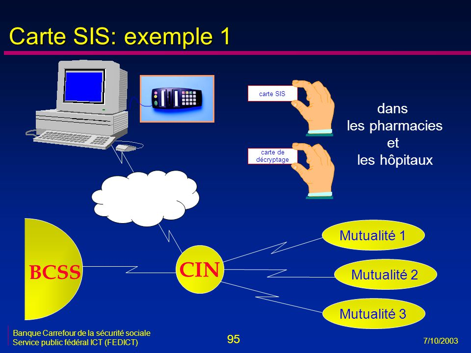 95 7/10/2003 Banque Carrefour de la sécurité sociale Service public fédéral ICT (FEDICT) carte SIS carte de décryptage BCSS dans les pharmacies et les