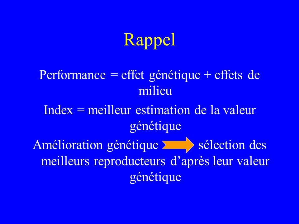 Rappel Performance = effet génétique + effets de milieu Index = meilleur estimation de la valeur génétique Amélioration génétique sélection des meilleurs reproducteurs d'après leur valeur génétique