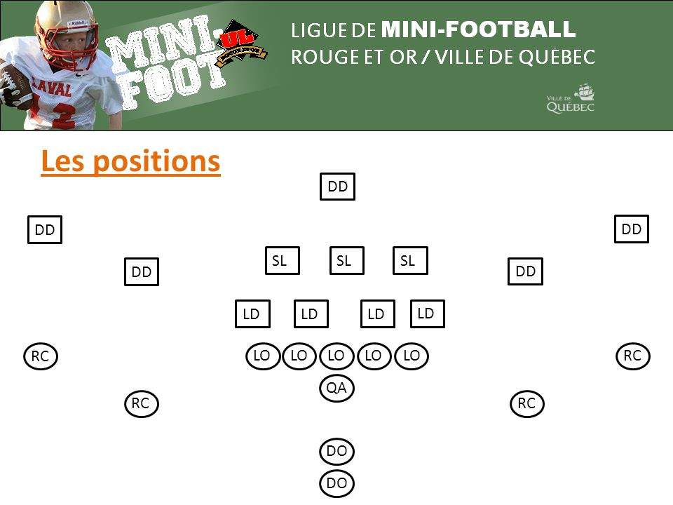 Les positions LO QA DO RC LD SL DD