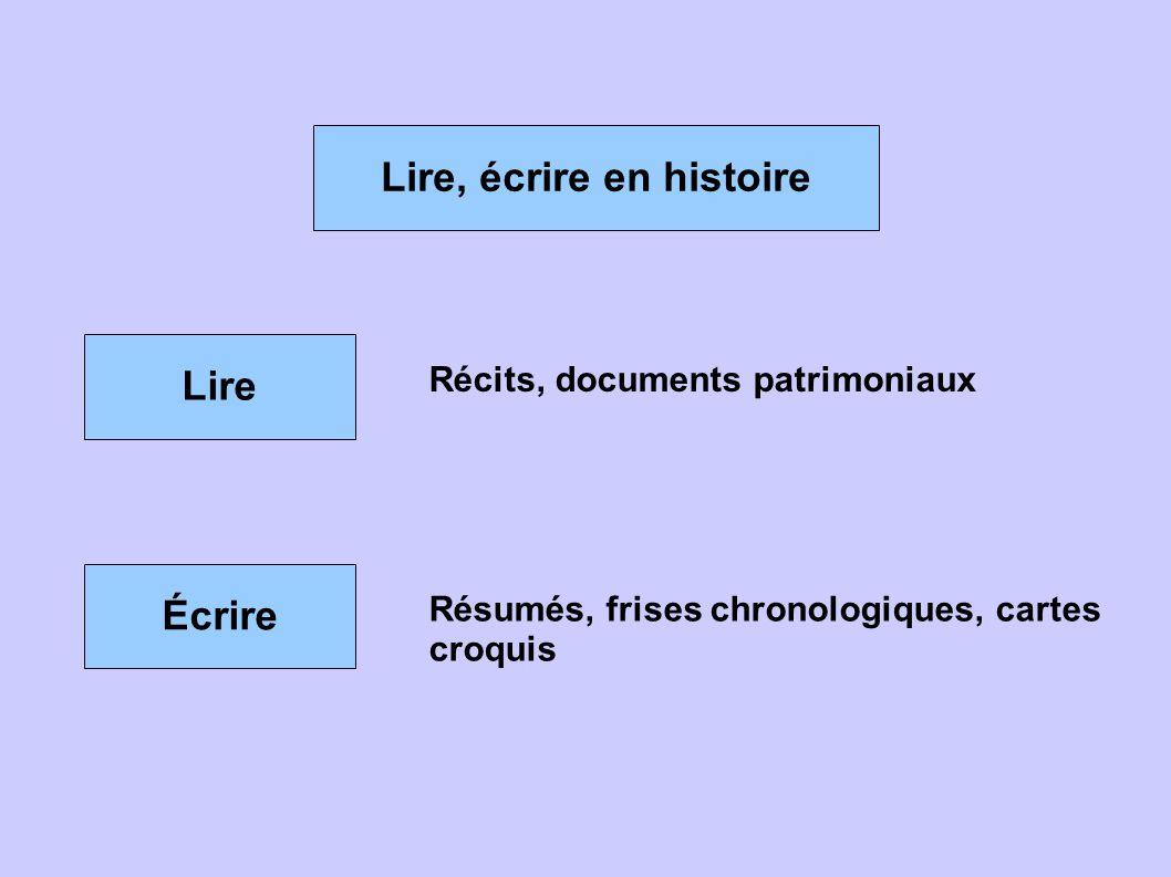 Lire, écrire en histoire Lire Écrire Récits, documents patrimoniaux Résumés, frises chronologiques, cartes croquis