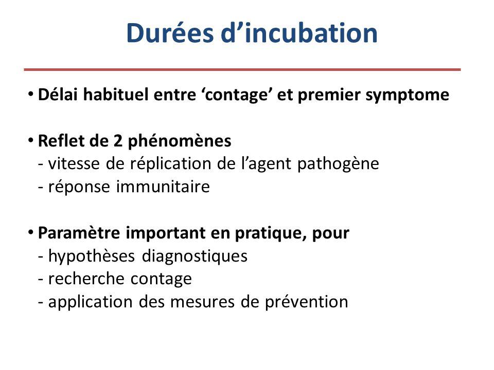 Durées d'incubation • Délai habituel entre 'contage' et premier symptome • Reflet de 2 phénomènes - vitesse de réplication de l'agent pathogène - réponse immunitaire • Paramètre important en pratique, pour - hypothèses diagnostiques - recherche contage - application des mesures de prévention