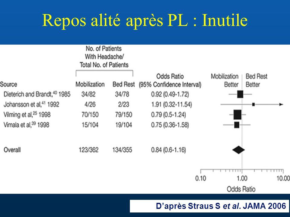 Repos alité après PL : Inutile D'après Straus S et al. JAMA 2006