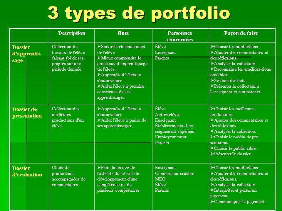 3 types de portfolio  Choisir les productions.  Ajouter des commentaires et des réflexions.  Analyser la collection.  Interpréter et porter un jug