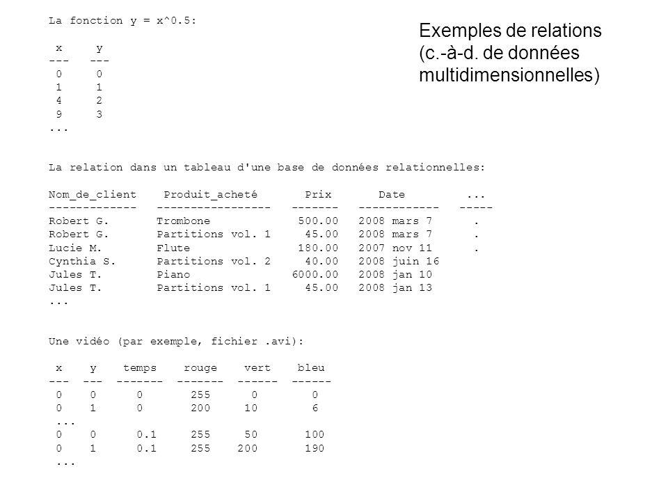La fonction y = x^0.5: x y --- 0 0 1 1 4 2 9 3... La relation dans un tableau d'une base de données relationnelles: Nom_de_client Produit_acheté Prix