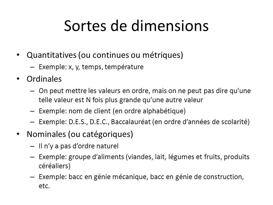 Sortes de dimensions • Quantitatives (ou continues ou métriques) – Exemple: x, y, temps, température • Ordinales – On peut mettre les valeurs en ordre