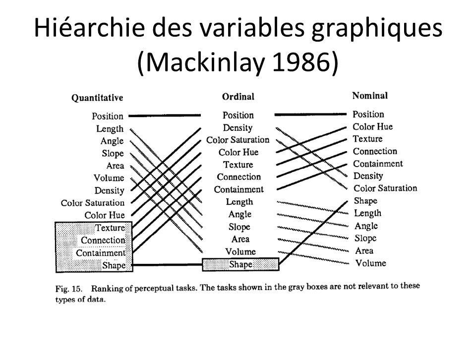 Hiéarchie des variables graphiques (Mackinlay 1986)