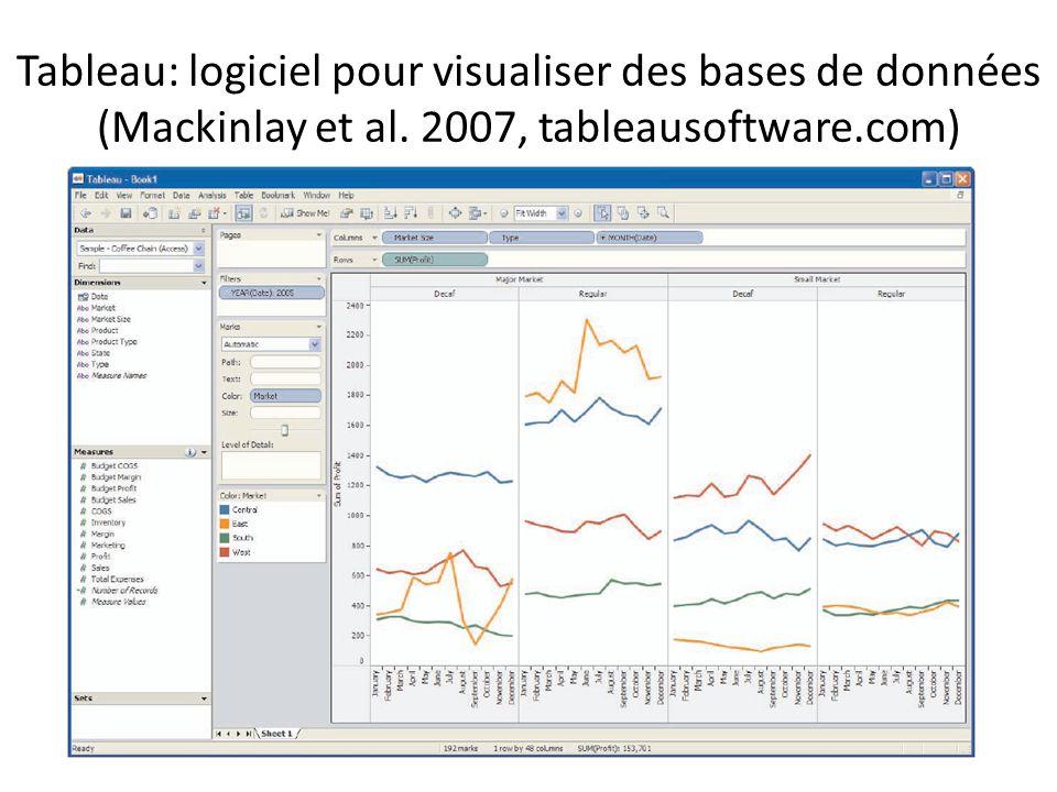 Tableau: logiciel pour visualiser des bases de données (Mackinlay et al. 2007, tableausoftware.com)